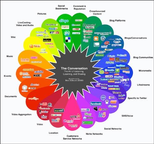 The-conversation-prism